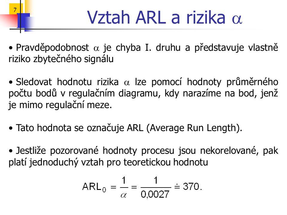 7 Vztah ARL a rizika  • Pravděpodobnost  je chyba I. druhu a představuje vlastně riziko zbytečného signálu • Sledovat hodnotu rizika  lze pomocí ho
