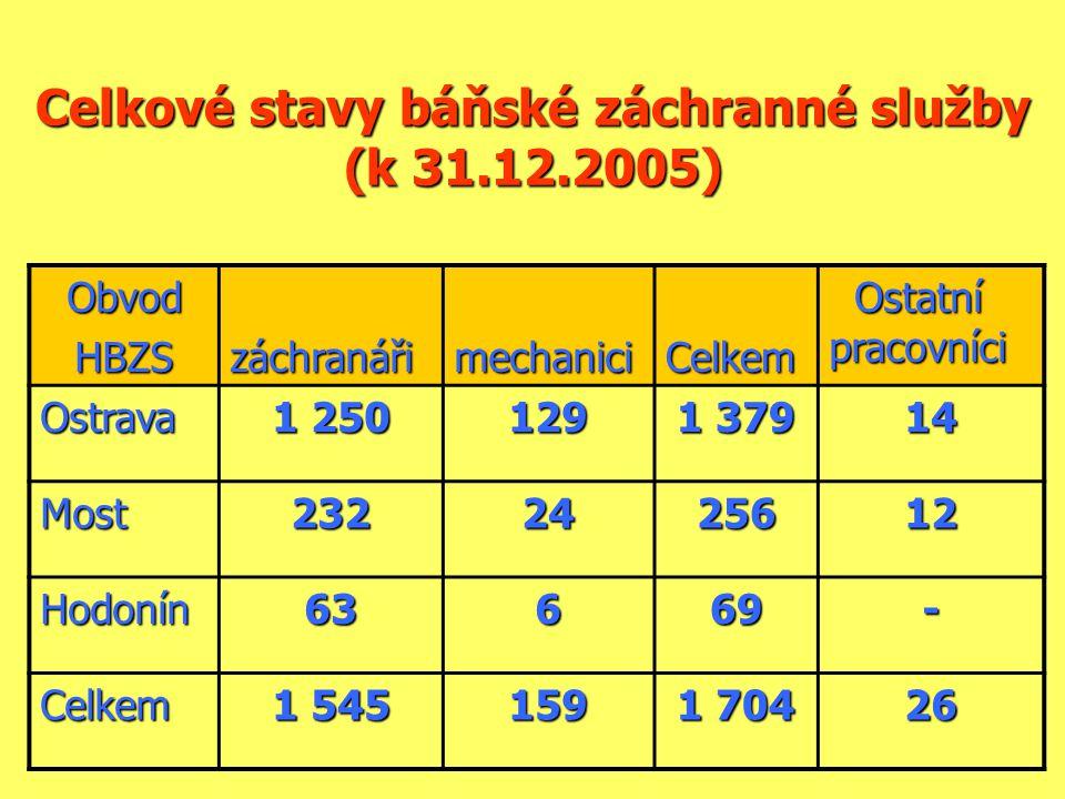 Celkové stavy báňské záchranné služby (k 31.12.2005) ObvodHBZSzáchranářimechaniciCelkem Ostatní pracovníci Ostatní pracovníci Ostrava 1 250 129 1 379 14 Most2322425612 Hodonín63669- Celkem 1 545 159 1 704 26