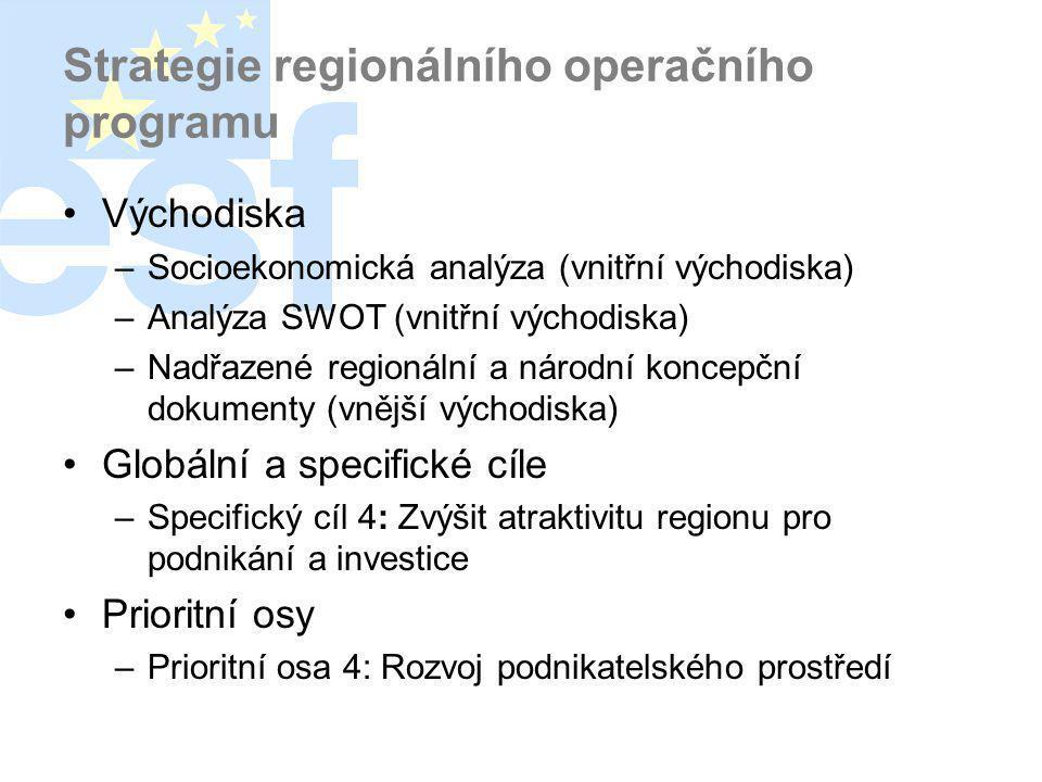 Strategie regionálního operačního programu •Východiska –Socioekonomická analýza (vnitřní východiska) –Analýza SWOT (vnitřní východiska) –Nadřazené regionální a národní koncepční dokumenty (vnější východiska) •Globální a specifické cíle –Specifický cíl 4: Zvýšit atraktivitu regionu pro podnikání a investice •Prioritní osy –Prioritní osa 4: Rozvoj podnikatelského prostředí