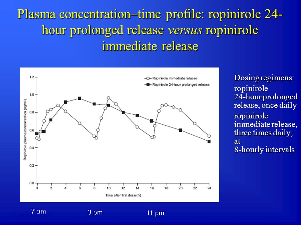 Ropinirol tbl s prodlouženým uvolňováním Výhody  Podávání 1x denně  Dávkovací rozpětí do 24mg/den  Rychlá a snadná titrace  Srovnatelná účinnost s ropinirolem podávaným 3x denně  Přiznivý farmakokinetický profil  Známá aktivní složka Omezení  Non-ergotaminové dopaminergní vedlejší účinky  Kontraindikován u významného postižení jater a ledvin RQM/SLK/07/34228/1
