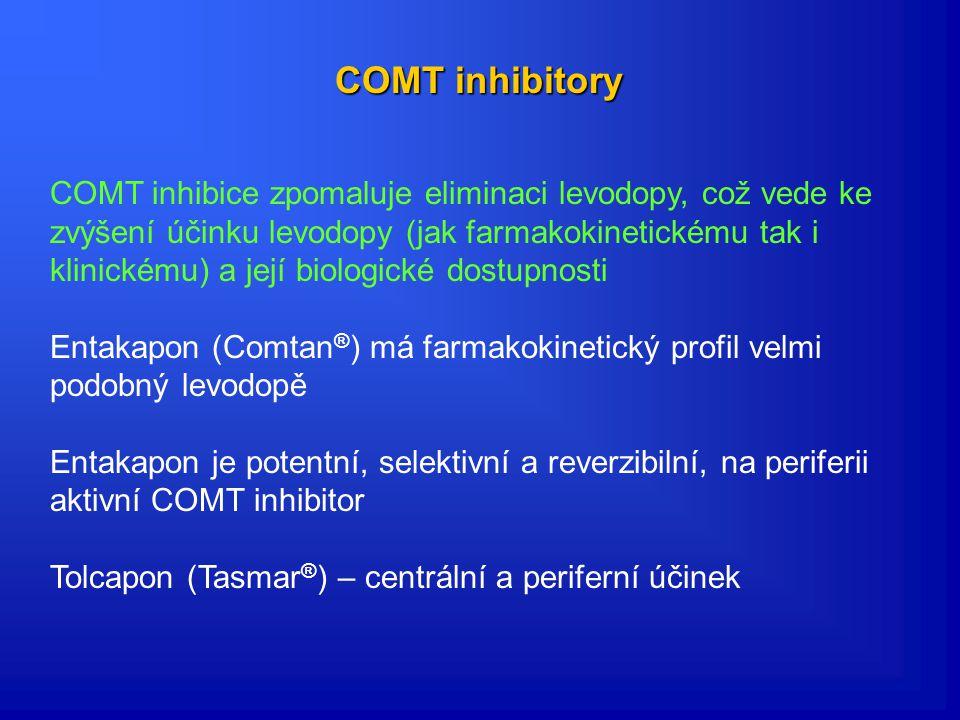 COMT inhibitory COMT inhibice zpomaluje eliminaci levodopy, což vede ke zvýšení účinku levodopy (jak farmakokinetickému tak i klinickému) a její biologické dostupnosti Entakapon (Comtan ® ) má farmakokinetický profil velmi podobný levodopě Entakapon je potentní, selektivní a reverzibilní, na periferii aktivní COMT inhibitor Tolcapon (Tasmar ® ) – centrální a periferní účinek