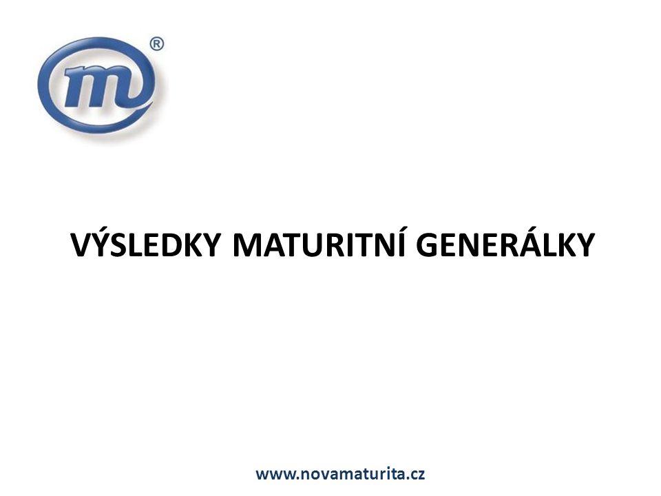 VÝSLEDKY MATURITNÍ GENERÁLKY www.novamaturita.cz