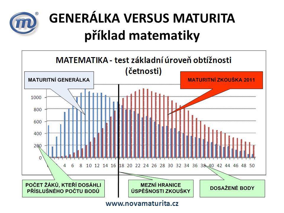 GENERÁLKA VERSUS MATURITA příklad matematiky www.novamaturita.cz