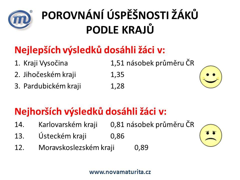 POROVNÁNÍ ÚSPĚŠNOSTI ŽÁKŮ PODLE KRAJŮ Nejlepších výsledků dosáhli žáci v: 1.Kraji Vysočina1,51 násobek průměru ČR 2.Jihočeském kraji1,35 3.Pardubickém