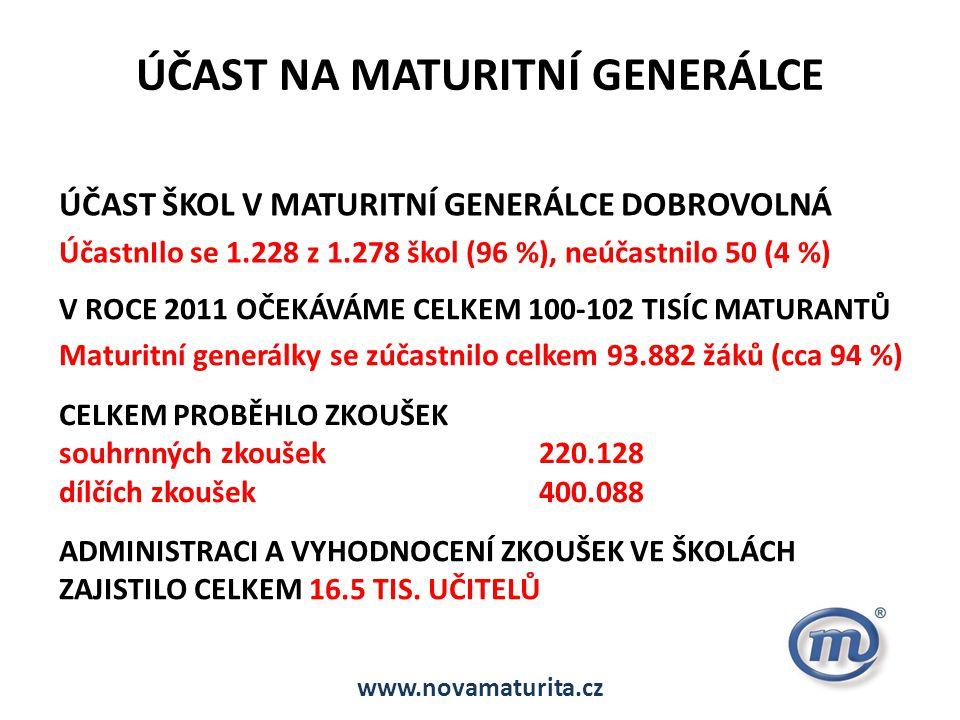 ÚČAST NA MATURITNÍ GENERÁLCE ÚČAST ŠKOL V MATURITNÍ GENERÁLCE DOBROVOLNÁ ÚčastnIlo se 1.228 z 1.278 škol (96 %), neúčastnilo 50 (4 %) V ROCE 2011 OČEKÁVÁME CELKEM 100-102 TISÍC MATURANTŮ Maturitní generálky se zúčastnilo celkem 93.882 žáků (cca 94 %) CELKEM PROBĚHLO ZKOUŠEK souhrnných zkoušek 220.128 dílčích zkoušek400.088 ADMINISTRACI A VYHODNOCENÍ ZKOUŠEK VE ŠKOLÁCH ZAJISTILO CELKEM 16.5 TIS.