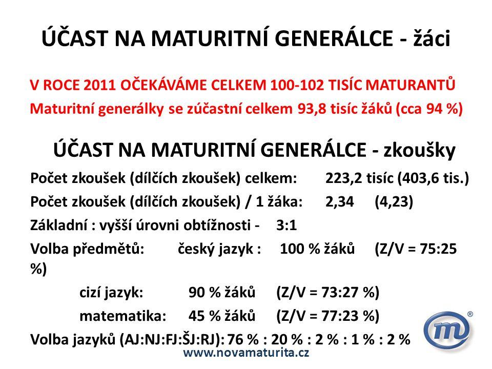 ÚČAST NA MATURITNÍ GENERÁLCE - žáci V ROCE 2011 OČEKÁVÁME CELKEM 100-102 TISÍC MATURANTŮ Maturitní generálky se zúčastní celkem 93,8 tisíc žáků (cca 9