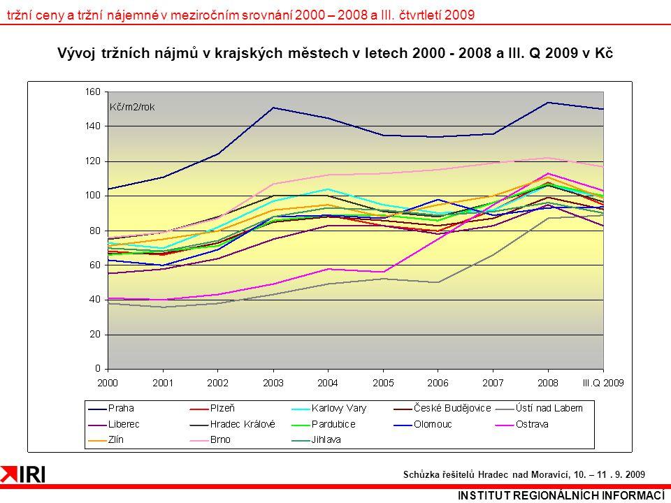 tržní ceny a tržní nájemné v meziročním srovnání 2000 – 2008 a III. čtvrtletí 2009 INSTITUT REGIONÁLNÍCH INFORMACÍ Schůzka řešitelů Hradec nad Moravic