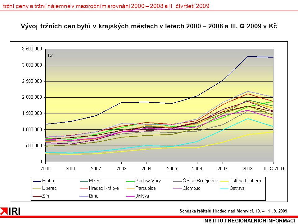 tržní ceny a tržní nájemné v meziročním srovnání 2000 – 2008 a II. čtvrtletí 2009 INSTITUT REGIONÁLNÍCH INFORMACÍ Schůzka řešitelů Hradec nad Moravicí
