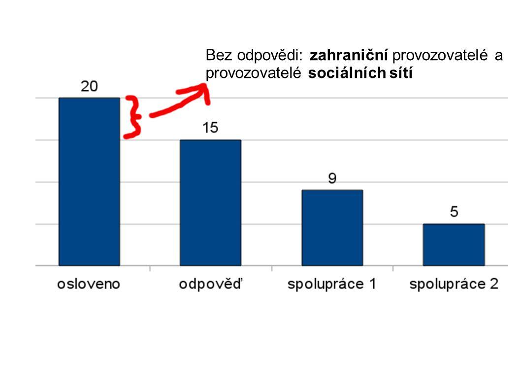 Bez odpovědi: zahraniční provozovatelé a provozovatelé sociálních sítí