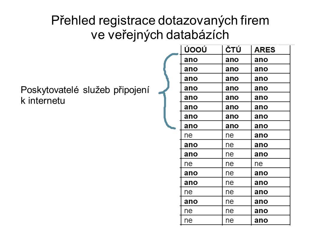 Poskytovatelé služeb připojení k internetu Přehled registrace dotazovaných firem ve veřejných databázích