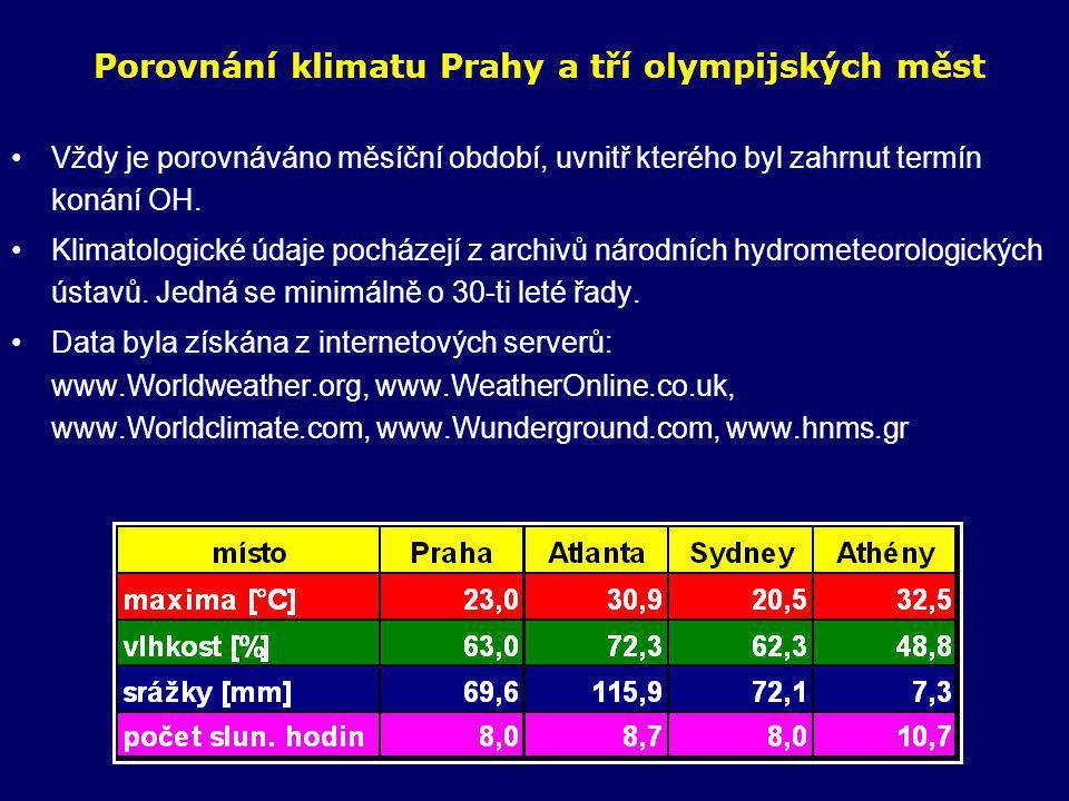 Jaké počasí lze očekávat v Athénách během olympiády 13.-29.8.2004 Na jakékoliv seriózní předpovědi je ještě brzy, takže je lepší použít statistiku: -je pravděpodobné, že by mohlo být takové počasí, jaké je uvedeno v předchozích tabulkách dlouhodobých průměrů, -ustálenost počasí v této oblasti je velmi vysoká, -v posledních 10 letech se statisticky významně vymykal pouze rok 2002 (více oblačnosti a srážek), jedná se tedy o rok, kdy v Čechách byly ničivé povodně a počasí v celé Evropě tehdy bylo netypické a neustálené.