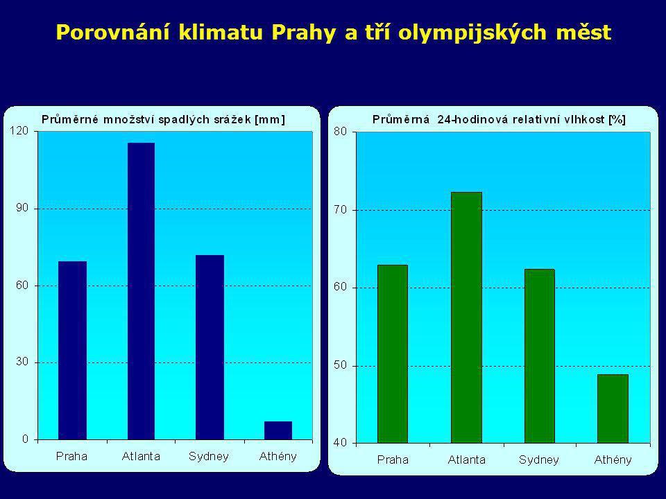 Porovnání klimatu Prahy a tří olympijských měst - závěry •Průměrné srpnové klima v Praze je podobné jako klima v Sydney v čase LOH.