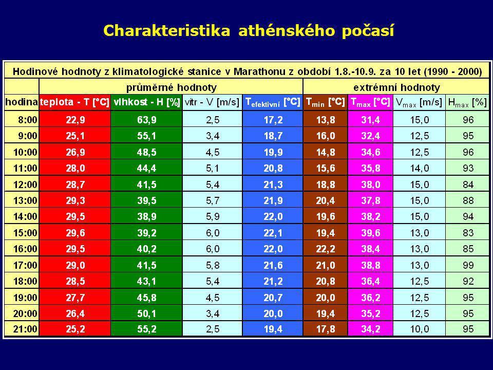 Teploty v oblasti Athén naměřené v srpnu 2003
