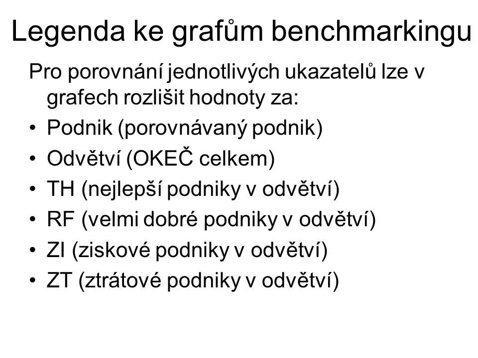 Legenda ke grafům benchmarkingu Pro porovnání jednotlivých ukazatelů lze v grafech rozlišit hodnoty za: •Podnik (porovnávaný podnik) •Odvětví (OKEČ ce