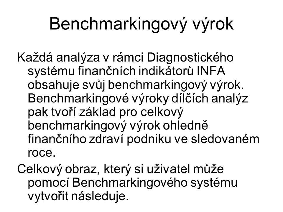 Benchmarkingový výrok Každá analýza v rámci Diagnostického systému finančních indikátorů INFA obsahuje svůj benchmarkingový výrok. Benchmarkingové výr