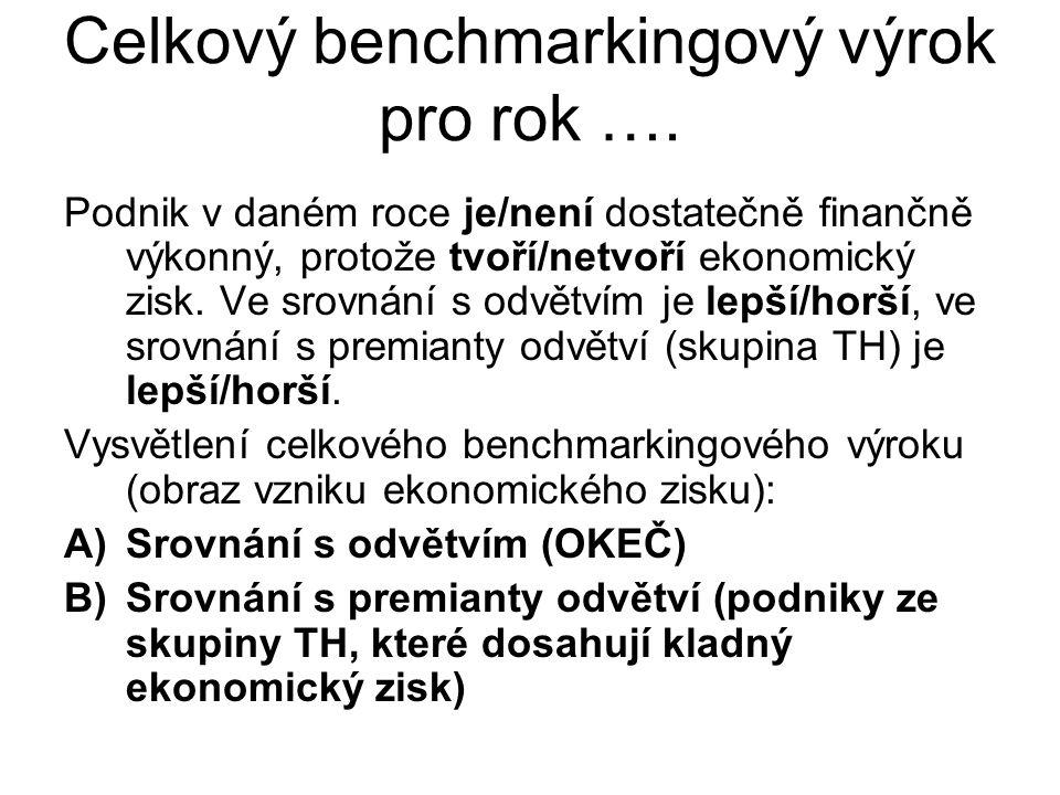 Celkový benchmarkingový výrok pro rok …. Podnik v daném roce je/není dostatečně finančně výkonný, protože tvoří/netvoří ekonomický zisk. Ve srovnání s