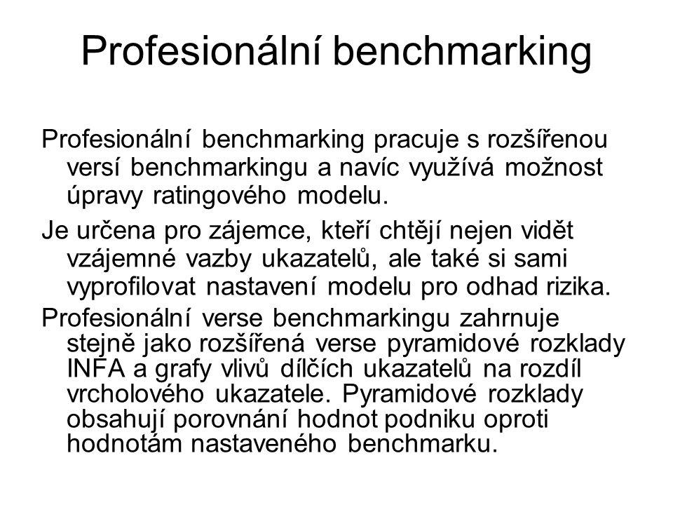Profesionální benchmarking Profesionální benchmarking pracuje s rozšířenou versí benchmarkingu a navíc využívá možnost úpravy ratingového modelu. Je u