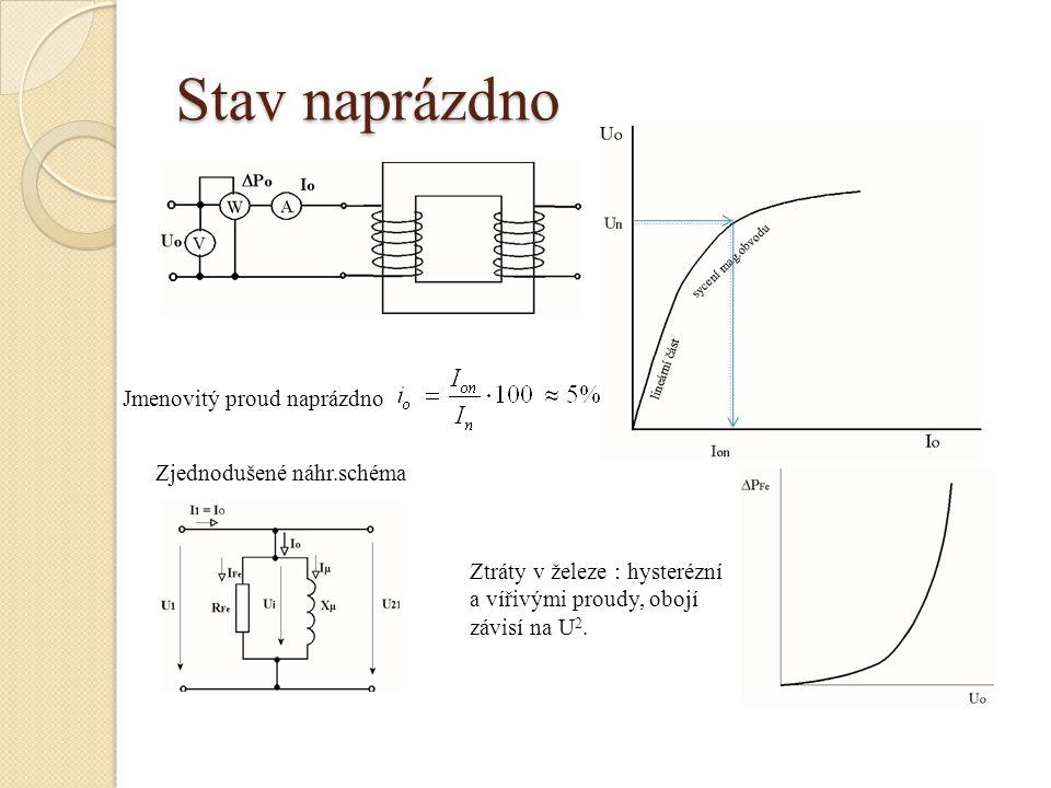 Stav naprázdno Jmenovitý proud naprázdno Zjednodušené náhr.schéma Ztráty v železe : hysterézní a vířivými proudy, obojí závisí na U 2.
