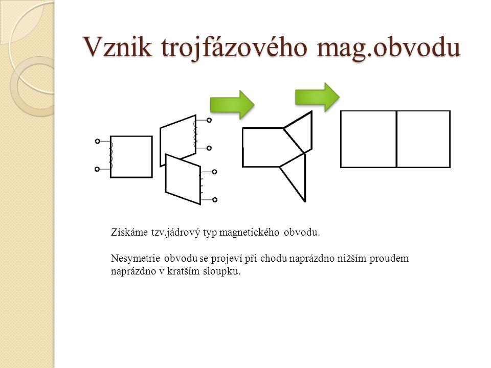 Vznik trojfázového mag.obvodu Získáme tzv.jádrový typ magnetického obvodu. Nesymetrie obvodu se projeví při chodu naprázdno nižším proudem naprázdno v