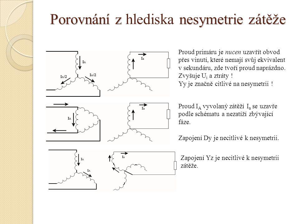 Porovnání z nesymetrie zátěže Porovnání z hlediska nesymetrie zátěže Proud primáru je nucen uzavřít obvod přes vinutí, které nemají svůj ekvivalent v