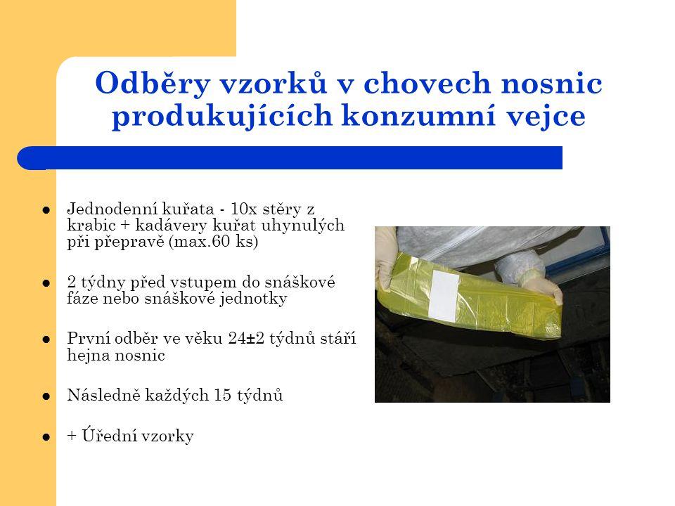 Odběrové soupravy pro konfirmační vyšetření v chovech nosnic produkujících konzumní vejce obsahují K/1 souprava pro konfirmační vyšetření v hospodářství s klecovou technologií:  Samolepící štítky (8ks)  Mikrotenové sáčky (8ks)  Jednorázové sterilní rukavice (dva páry)  Návleky na holínky (2 páry)  Ústní rouška  Žádanka Vše zataveno ve fólii K/2 souprava pro konfirmační vyšetření v hospodářství s s hlubokou podestýlkou nebo volným výběhem :  Samolepící štítky (8ks)  Mikrotenové sáčky (8ks)  Jednorázové sterilní rukavice (dva páry)  Návleky na holínky (2 páry)  Mulové manžety (5 párů)  Zvlhčovací roztok (1ks)  Ústní rouška  Žádanka Vše zataveno ve fólii