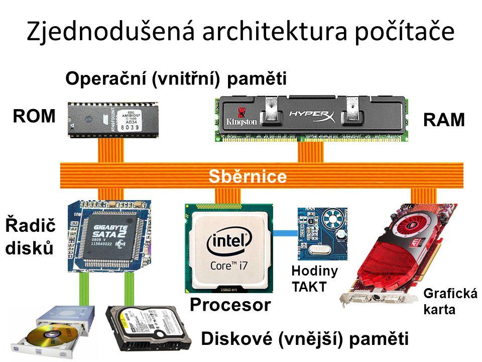 Zjednodušená architektura počítače Sběrnice Řadič disků Grafická karta ROM RAM Hodiny TAKT Diskové (vnější) paměti Operační (vnitřní) paměti Procesor