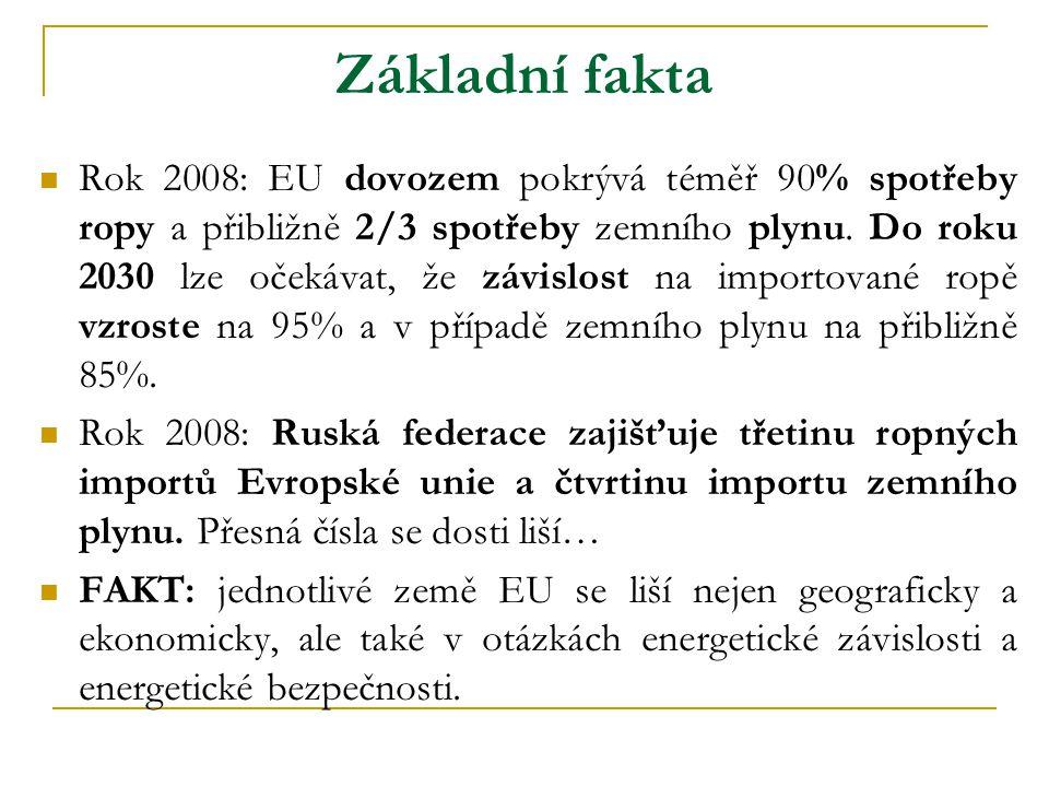 Základní fakta  Rok 2008: EU dovozem pokrývá téměř 90% spotřeby ropy a přibližně 2/3 spotřeby zemního plynu. Do roku 2030 lze očekávat, že závislost