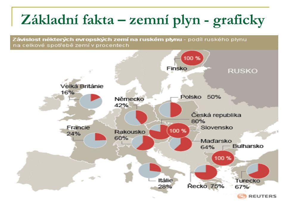 Základní fakta – zemní plyn - graficky