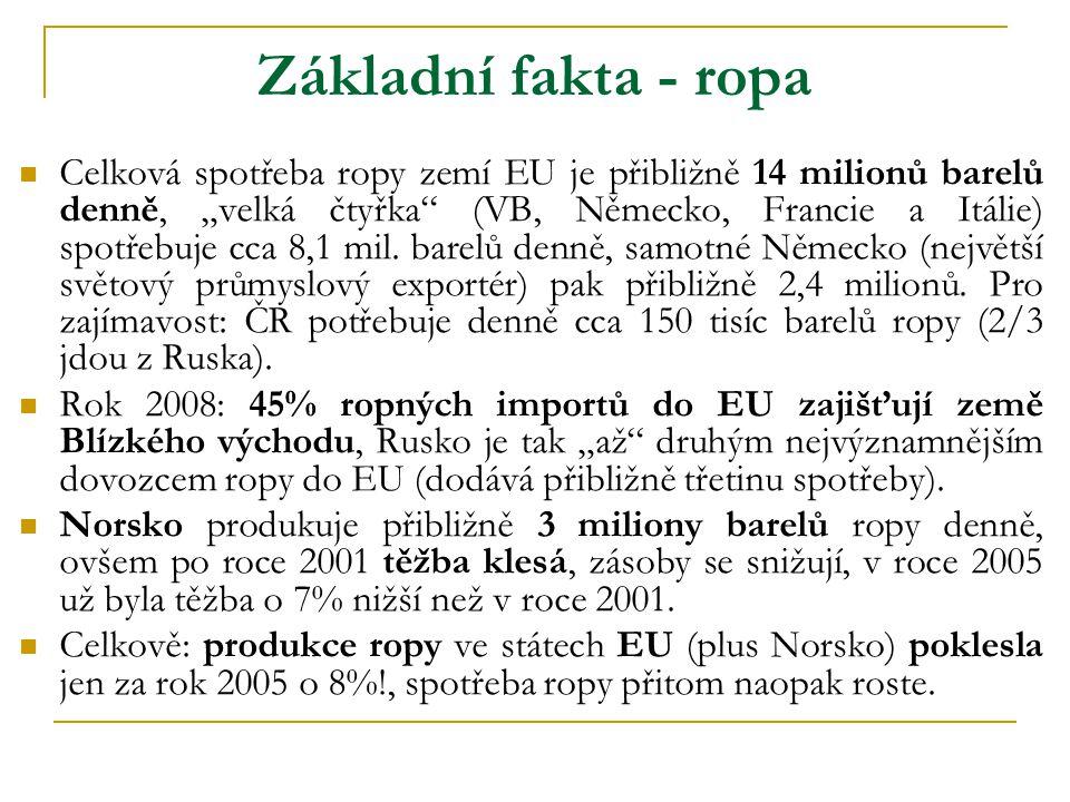 """Základní fakta - ropa  Celková spotřeba ropy zemí EU je přibližně 14 milionů barelů denně, """"velká čtyřka (VB, Německo, Francie a Itálie) spotřebuje cca 8,1 mil."""