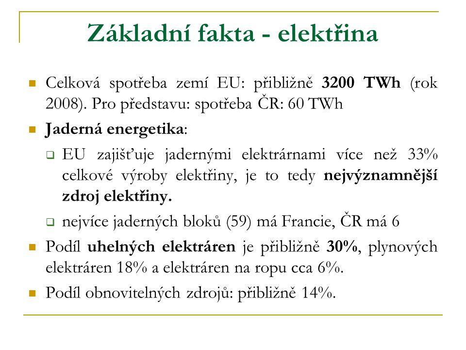 Základní fakta - elektřina  Celková spotřeba zemí EU: přibližně 3200 TWh (rok 2008). Pro představu: spotřeba ČR: 60 TWh  Jaderná energetika:  EU za