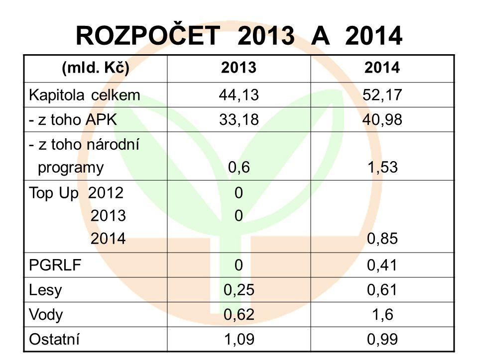 ROZPOČET 2013 A 2014 (mld. Kč)20132014 Kapitola celkem44,1352,17 - z toho APK33,1840,98 - z toho národní programy0,61,53 Top Up 2012 2013 2014 0000 0,