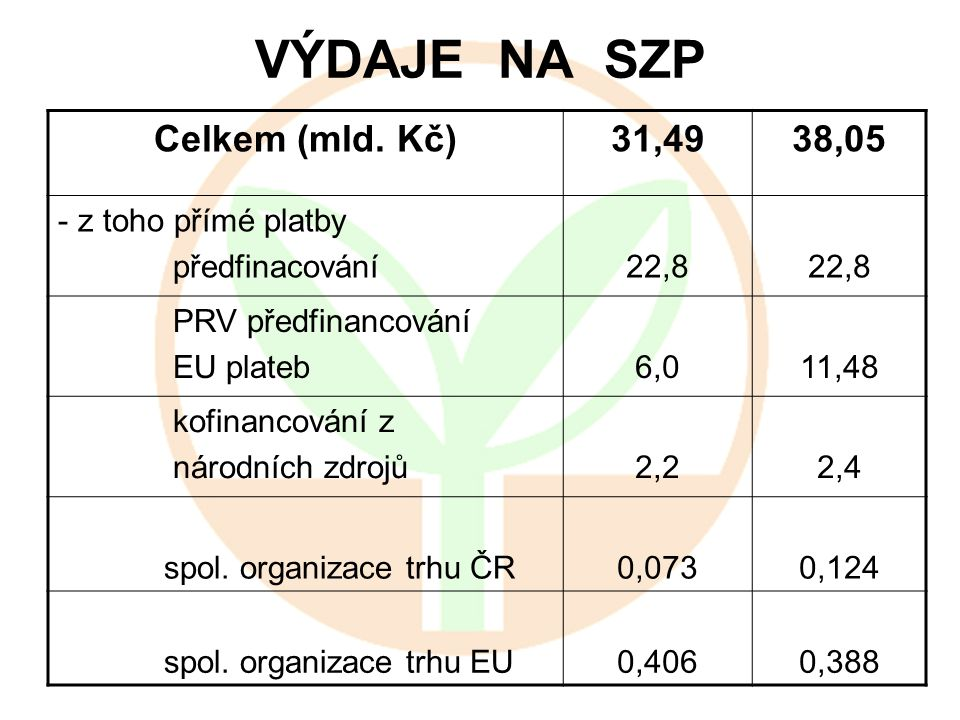 VÝDAJE NA SZP Celkem (mld. Kč)31,4938,05 - z toho přímé platby předfinacování22,8 PRV předfinancování EU plateb6,011,48 kofinancování z národních zdro