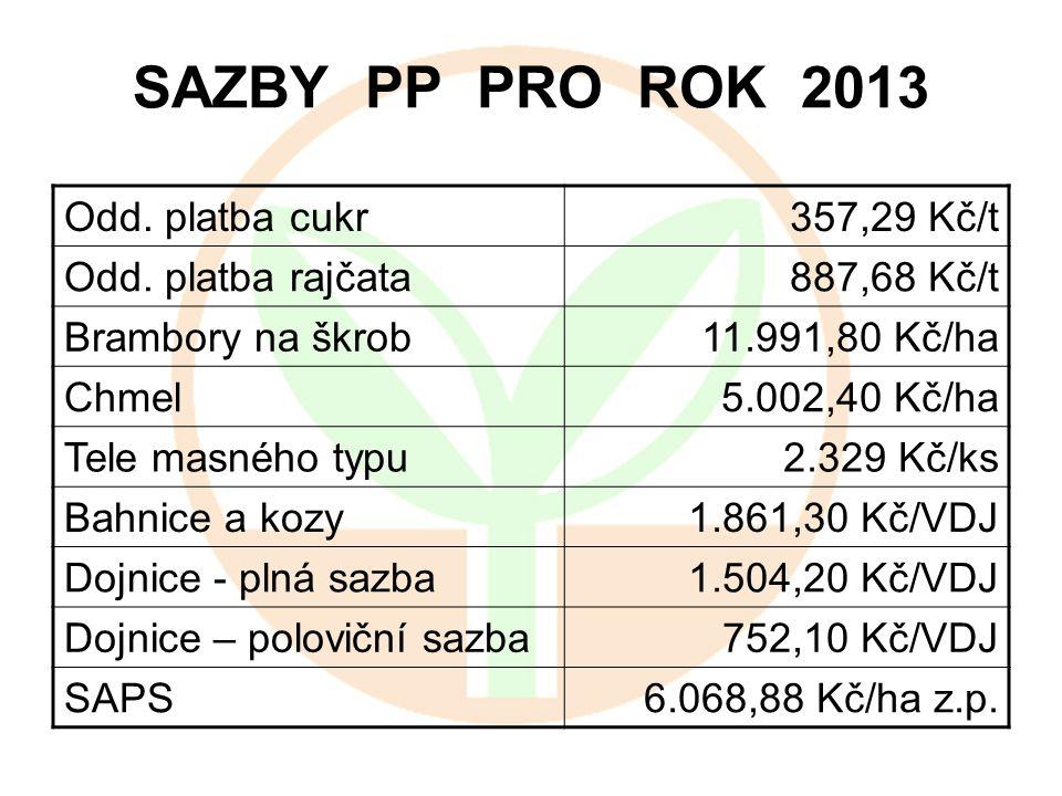 ODHAD OBÁLEK PRO ROK 2014 SAPS 20,89 mld.Kč Odd. platba cukr 1,19 mld.