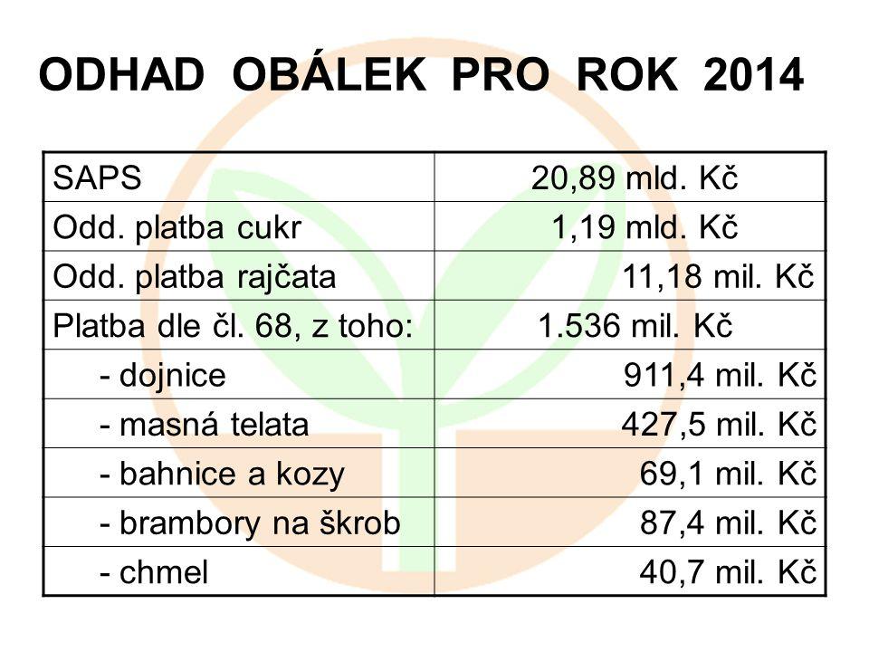 ODHAD OBÁLEK PRO ROK 2014 SAPS 20,89 mld. Kč Odd. platba cukr 1,19 mld. Kč Odd. platba rajčata 11,18 mil. Kč Platba dle čl. 68, z toho: 1.536 mil. Kč