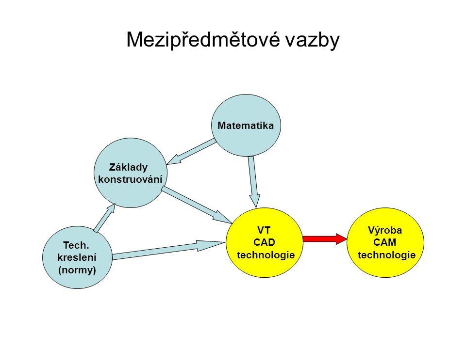 Organizační struktura Ředitel ZŘ pro teoretickou výuku Sekce VT Učitel VT …UčitelVT …Sekce XX ZŘ pro praktickou výuku Sekce strojní Mistr 1 …MistrXX …Sekce XX