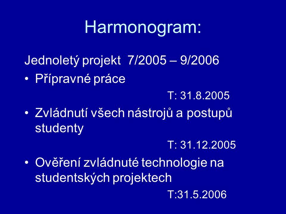 Harmonogram: Jednoletý projekt 7/2005 – 9/2006 •Přípravné práce T: 31.8.2005 •Zvládnutí všech nástrojů a postupů studenty T: 31.12.2005 •Ověření zvládnuté technologie na studentských projektech T:31.5.2006