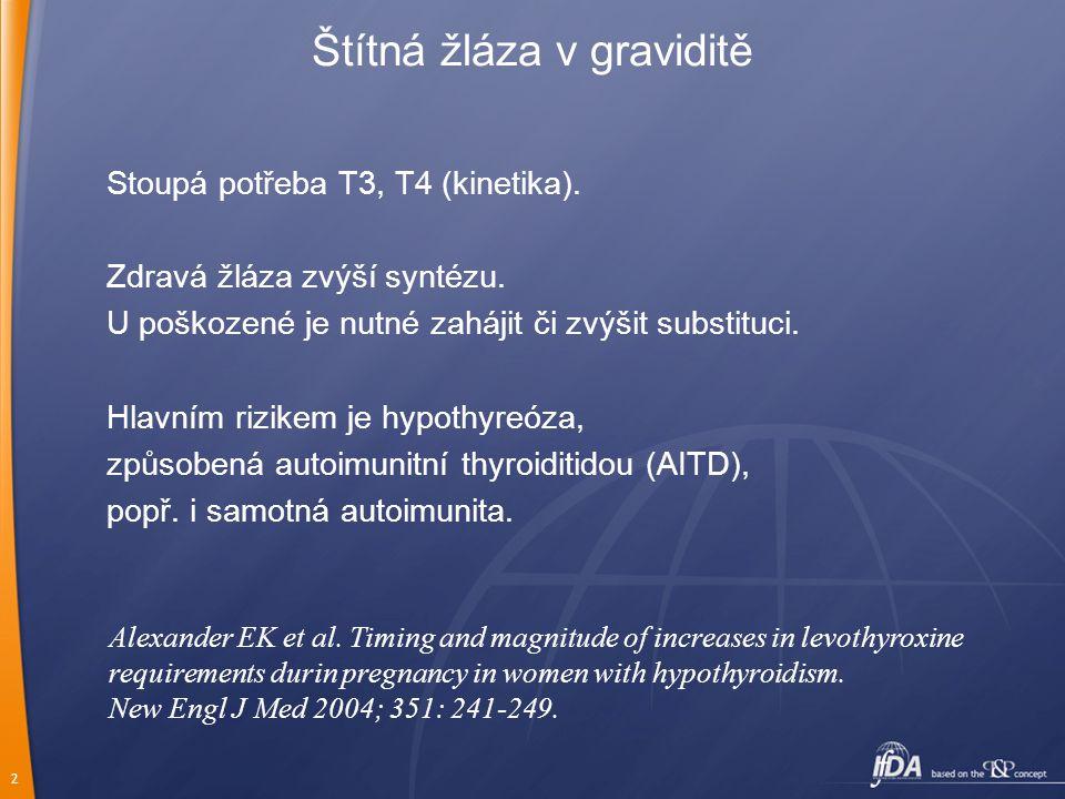2 Štítná žláza v graviditě Stoupá potřeba T3, T4 (kinetika). Zdravá žláza zvýší syntézu. U poškozené je nutné zahájit či zvýšit substituci. Hlavním ri