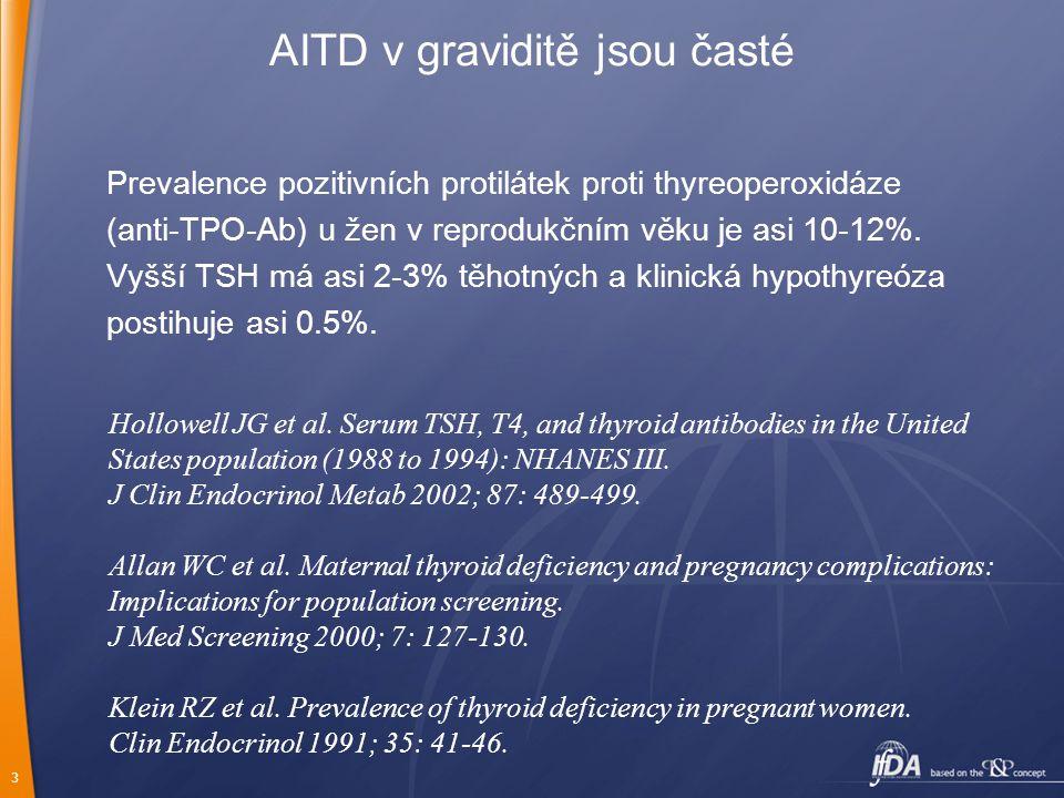 3 AITD v graviditě jsou časté Prevalence pozitivních protilátek proti thyreoperoxidáze (anti-TPO-Ab) u žen v reprodukčním věku je asi 10-12%. Vyšší TS