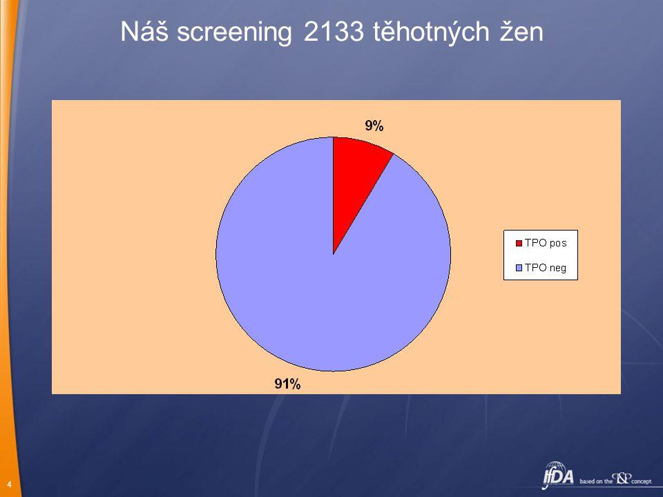 4 Náš screening 2133 těhotných žen