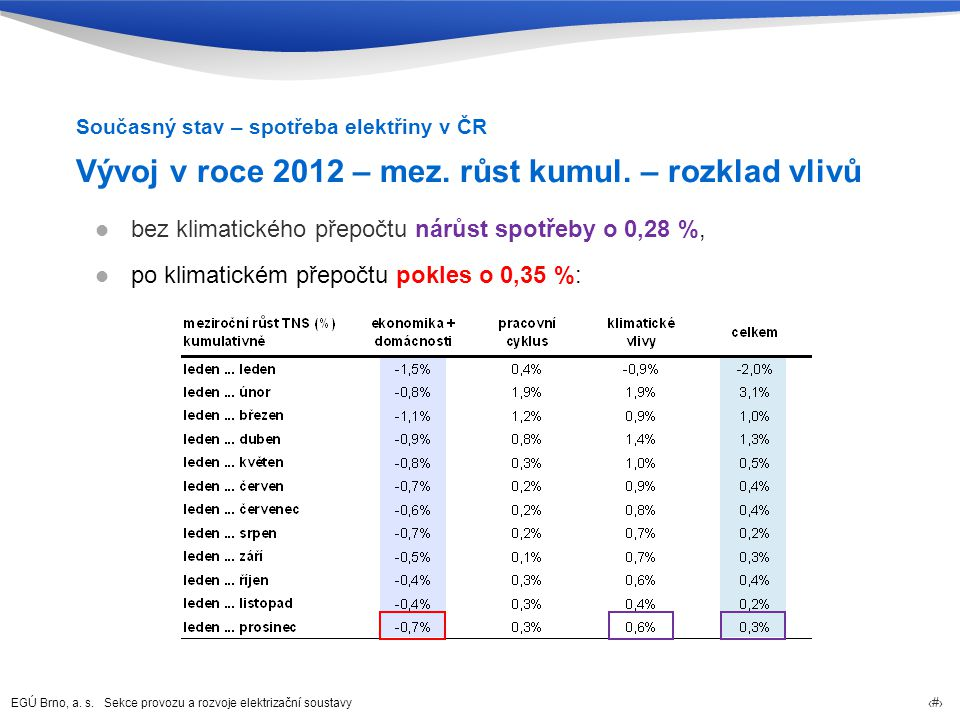 EGÚ Brno, a.s. Sekce provozu a rozvoje elektrizační soustavy 4 Vývoj v roce 2012 – mez.