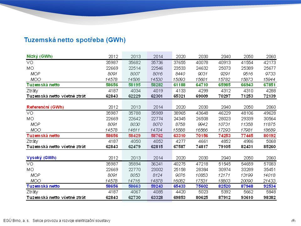 EGÚ Brno, a. s. Sekce provozu a rozvoje elektrizační soustavy 42 Tuzemská netto spotřeba (GWh)