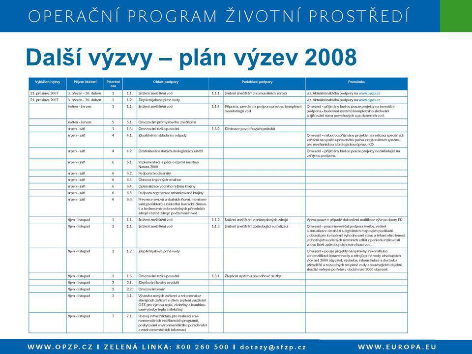 Další výzvy – plán výzev 2008