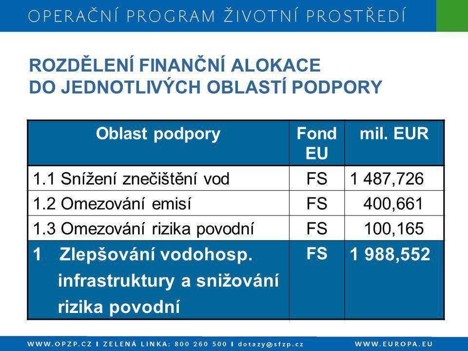 ROZDĚLENÍ FINANČNÍ ALOKACE DO JEDNOTLIVÝCH OBLASTÍ PODPORY Oblast podporyFond EU mil. EUR 1.1 Snížení znečištění vodFS1 487,726 1.2 Omezování emisíFS