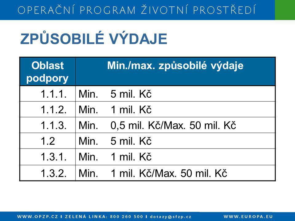 ZPŮSOBILÉ VÝDAJE Oblast podpory Min./max. způsobilé výdaje 1.1.1.Min. 5 mil. Kč 1.1.2.Min. 1 mil. Kč 1.1.3.Min. 0,5 mil. Kč/Max. 50 mil. Kč 1.2Min. 5