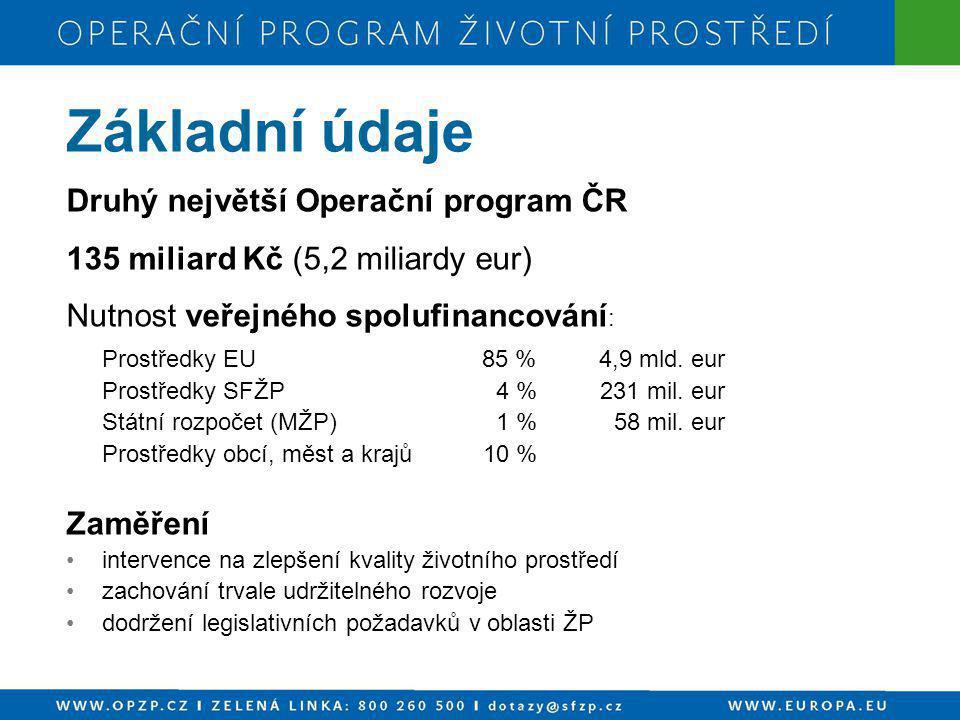 Druhý největší Operační program ČR 135 miliard Kč (5,2 miliardy eur) Nutnost veřejného spolufinancování : Prostředky EU85 %4,9 mld. eur Prostředky SFŽ