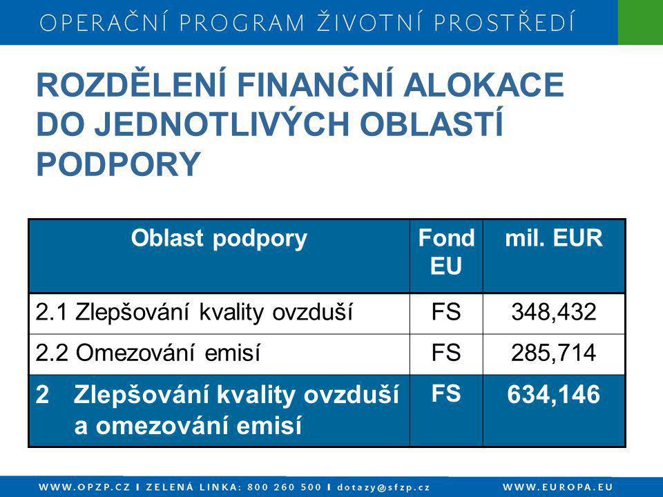 ROZDĚLENÍ FINANČNÍ ALOKACE DO JEDNOTLIVÝCH OBLASTÍ PODPORY Oblast podporyFond EU mil. EUR 2.1 Zlepšování kvality ovzdušíFS348,432 2.2 Omezování emisíF