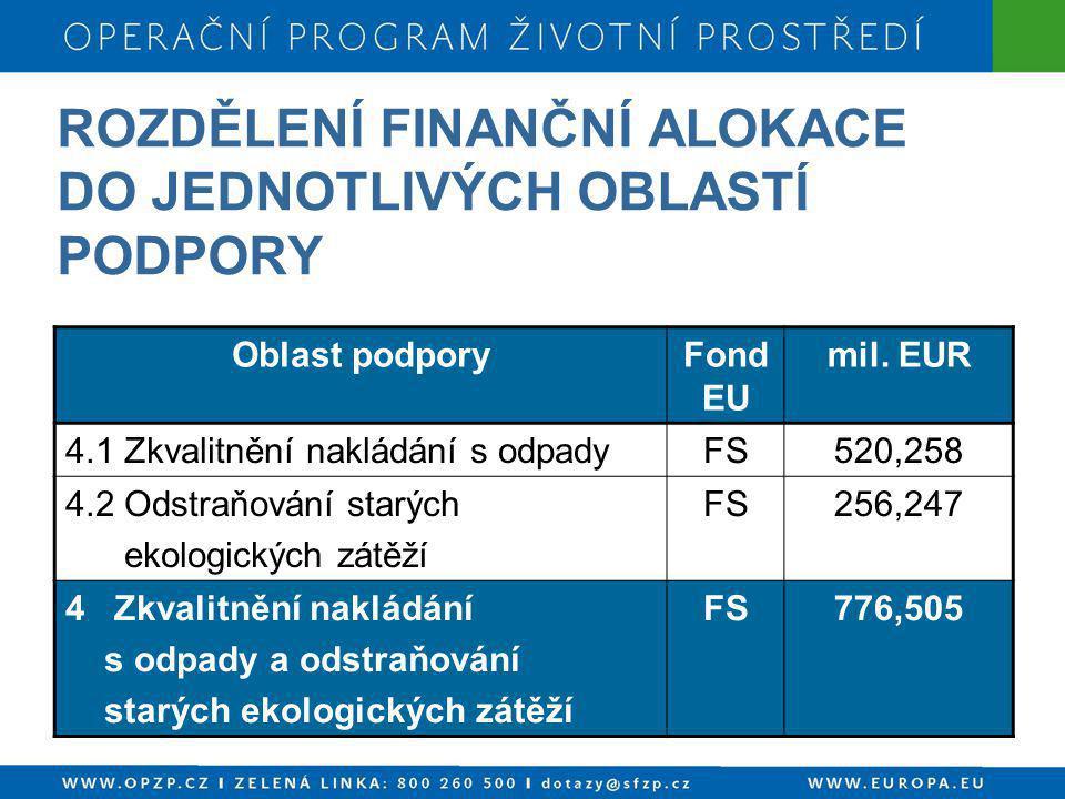 ROZDĚLENÍ FINANČNÍ ALOKACE DO JEDNOTLIVÝCH OBLASTÍ PODPORY Oblast podporyFond EU mil. EUR 4.1 Zkvalitnění nakládání s odpadyFS520,258 4.2 Odstraňování