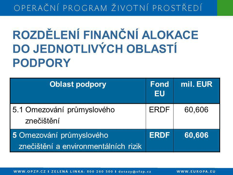ROZDĚLENÍ FINANČNÍ ALOKACE DO JEDNOTLIVÝCH OBLASTÍ PODPORY Oblast podporyFond EU mil. EUR 5.1 Omezování průmyslového znečištění ERDF60,606 5 Omezování