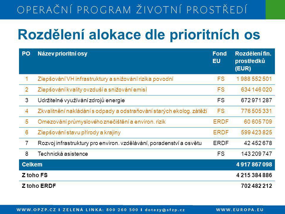 PONázev prioritní osy Fond EU Rozdělení fin. prostředků (EUR) 1Zlepšování VH infrastruktury a snižování rizika povodníFS1 988 552 501 2Zlepšování kval