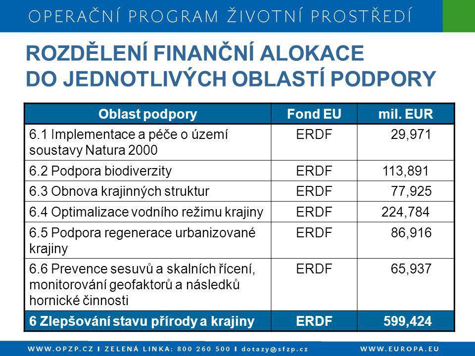 ROZDĚLENÍ FINANČNÍ ALOKACE DO JEDNOTLIVÝCH OBLASTÍ PODPORY Oblast podporyFond EUmil. EUR 6.1 Implementace a péče o území soustavy Natura 2000 ERDF 29,